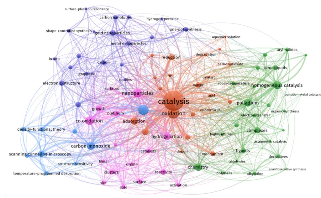 Grafische Veranschaulichung der Komplexität der Katalyse